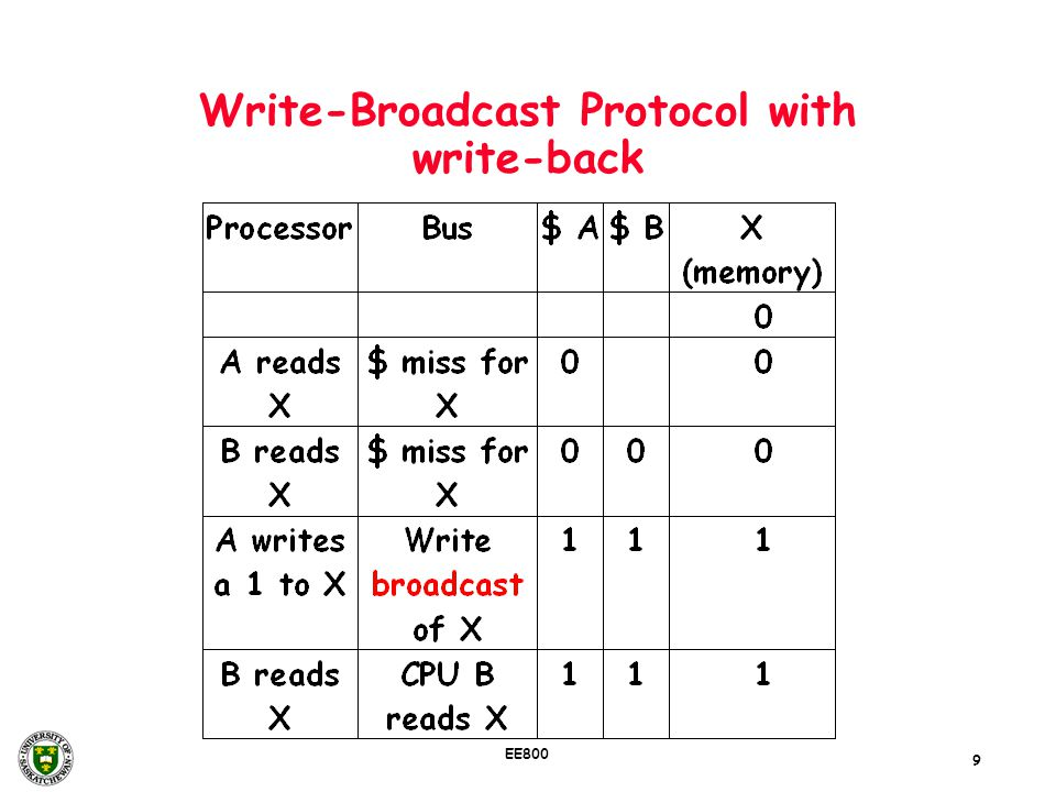 9 EE800 Write-Broadcast Protocol with write-back