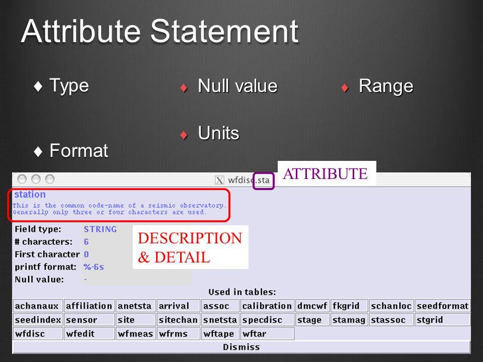 Attribute Statement  Type  Format  Null value  Units DESCRIPTION & DETAIL  Range ATTRIBUTE