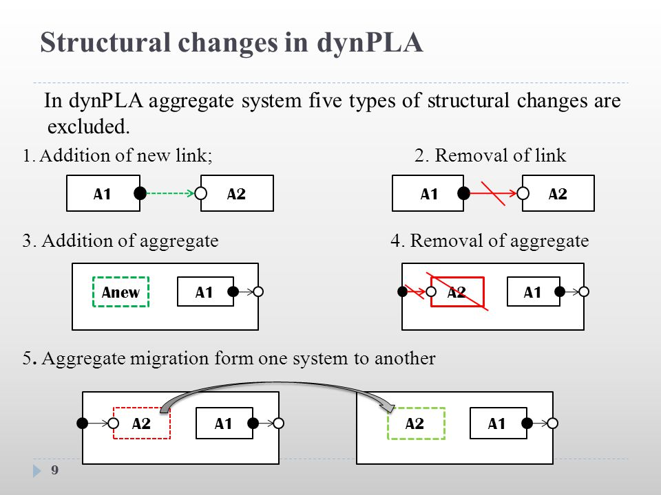 Structural changes in dynPLA In dynPLA aggregate system five types of structural changes are excluded.