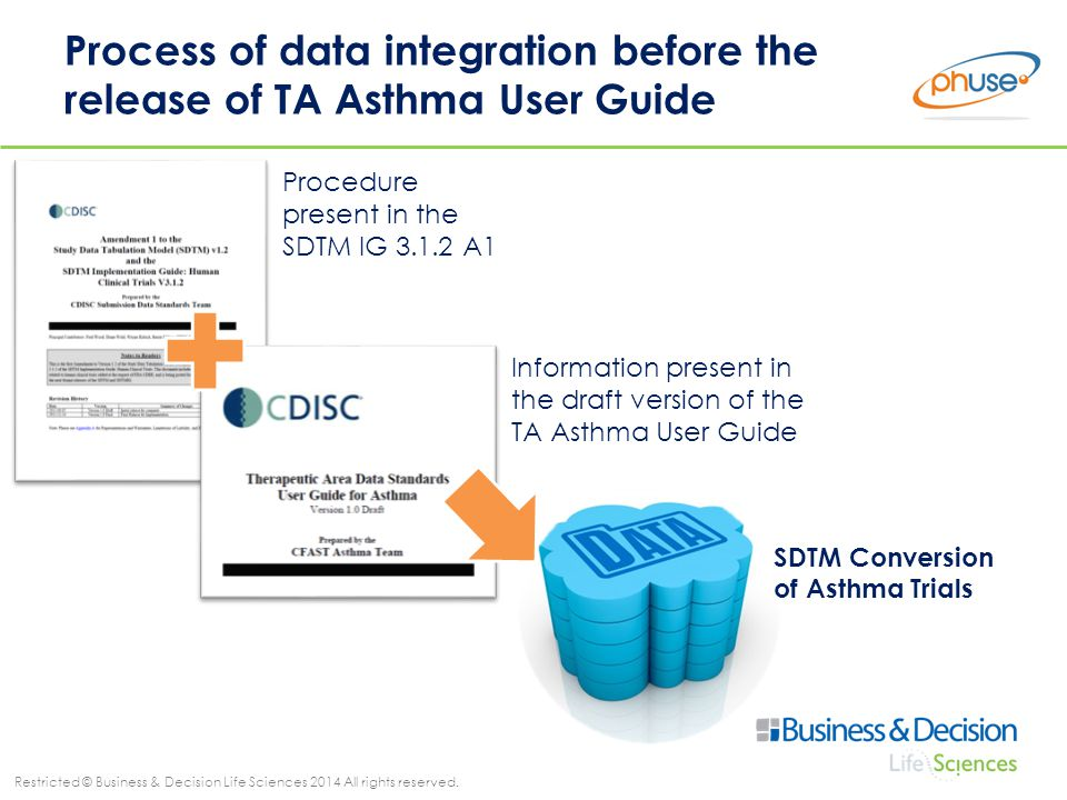 Restricted © Business & Decision Life Sciences 2014 All rights reserved. Procedure present in the SDTM IG 3.1.2 A1 Process of data integration before