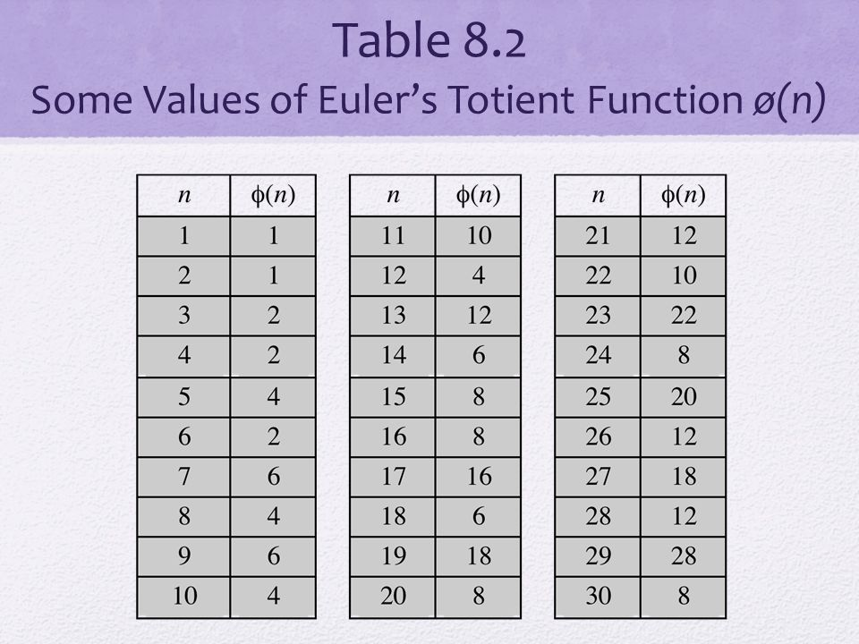 Table 8.2 Some Values of Euler's Totient Function ø(n)