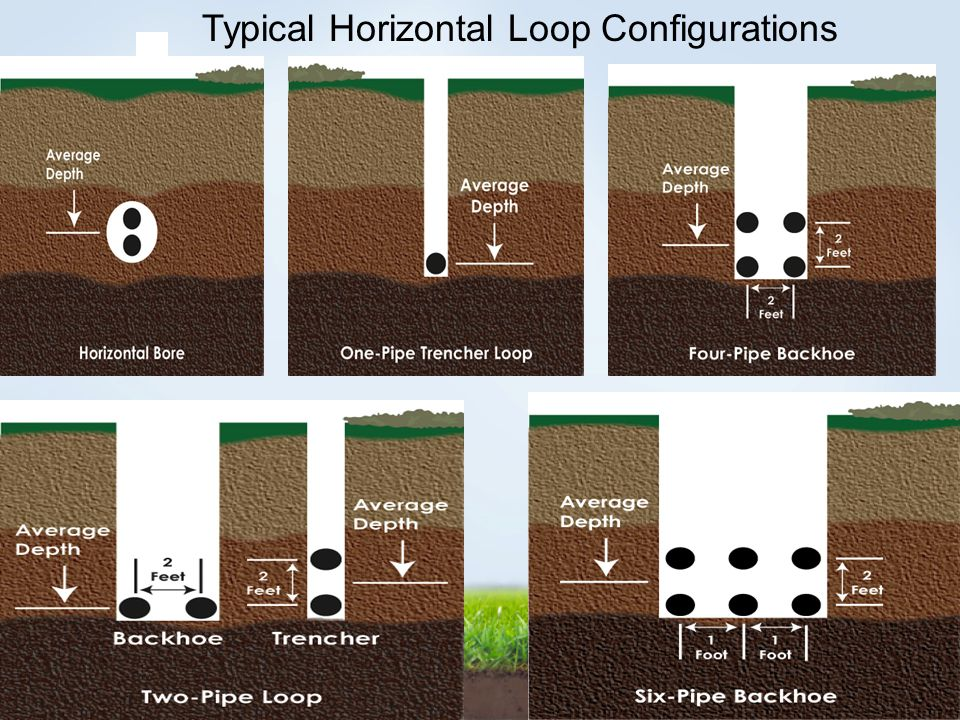 Typical Horizontal Loop Configurations