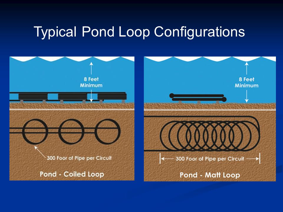 Typical Pond Loop Configurations