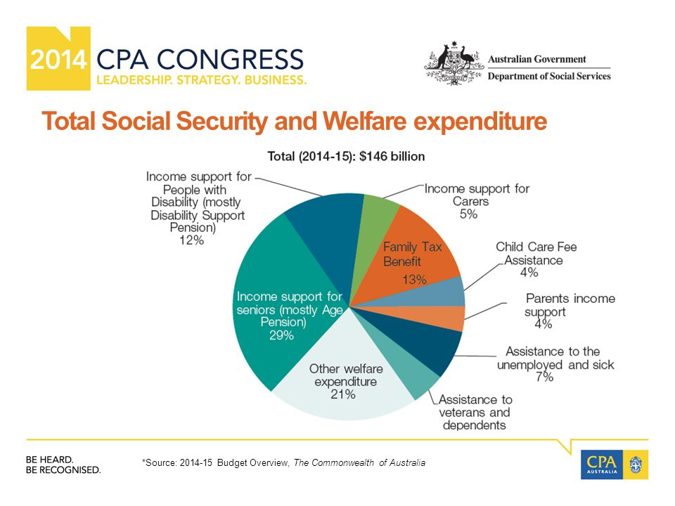 Total Social Security and Welfare expenditure *Source: 2014-15 Budget Overview, The Commonwealth of Australia