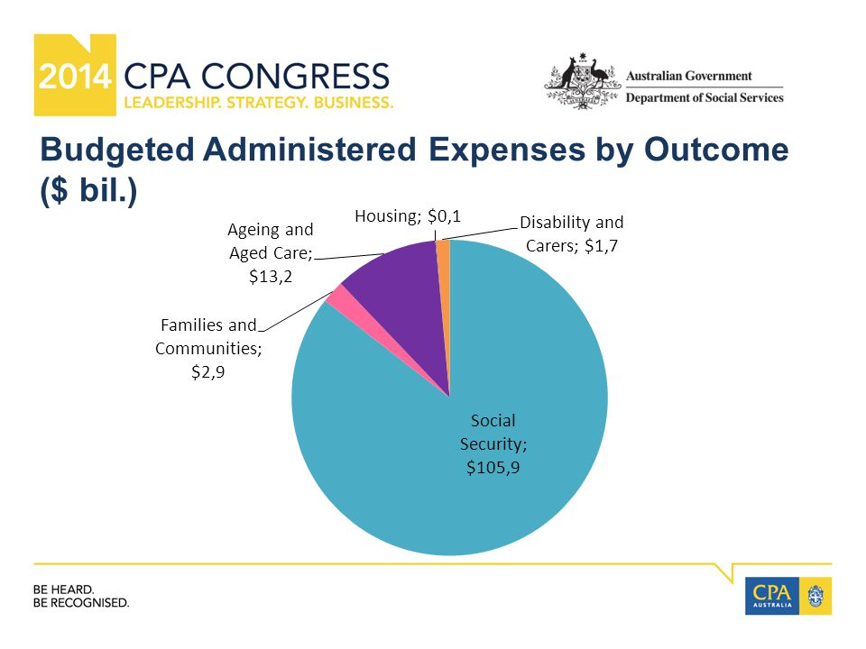 Budgeted Administered Expenses by Outcome ($ bil.)
