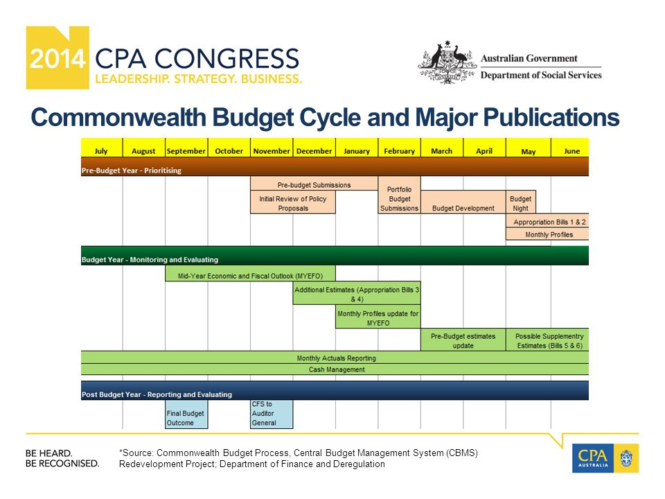 Commonwealth Budget Cycle and Major Publications *Source: Commonwealth Budget Process, Central Budget Management System (CBMS) Redevelopment Project; Department of Finance and Deregulation