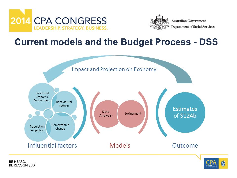 ModelsOutcome Data Analysis Judgement Social and Economic Environment Behavioural Pattern Population Projection Demographic Change Estimates of $124b Influential factors Impact and Projection on Economy Current models and the Budget ProcessCurrent models and the Budget Process - DSS