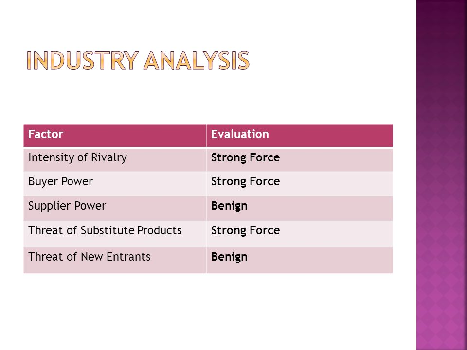 FactorEvaluation Intensity of RivalryStrong Force Buyer PowerStrong Force Supplier PowerBenign Threat of Substitute ProductsStrong Force Threat of New