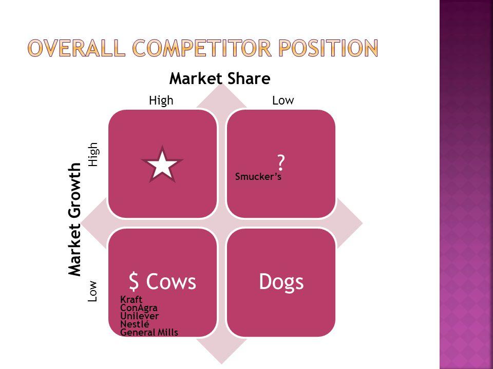 ?$ CowsDogs Market Share Market Growth Smucker's Kraft General Mills Unilever Nestlé ConAgra Low High