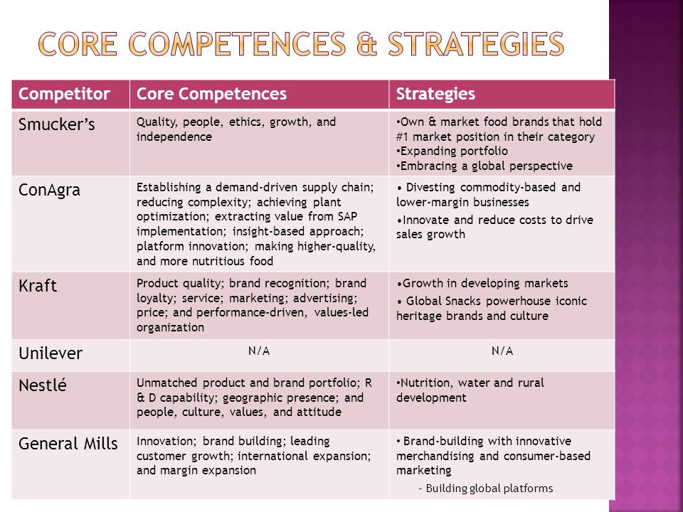 CompetitorCore CompetencesStrategies Smucker's Quality, people, ethics, growth, and independence Own & market food brands that hold #1 market position