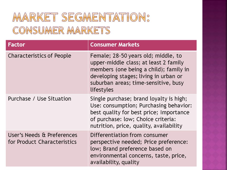FactorConsumer Markets Characteristics of PeopleFemale; 28-50 years old; middle, to upper-middle class; at least 2 family members (one being a child);