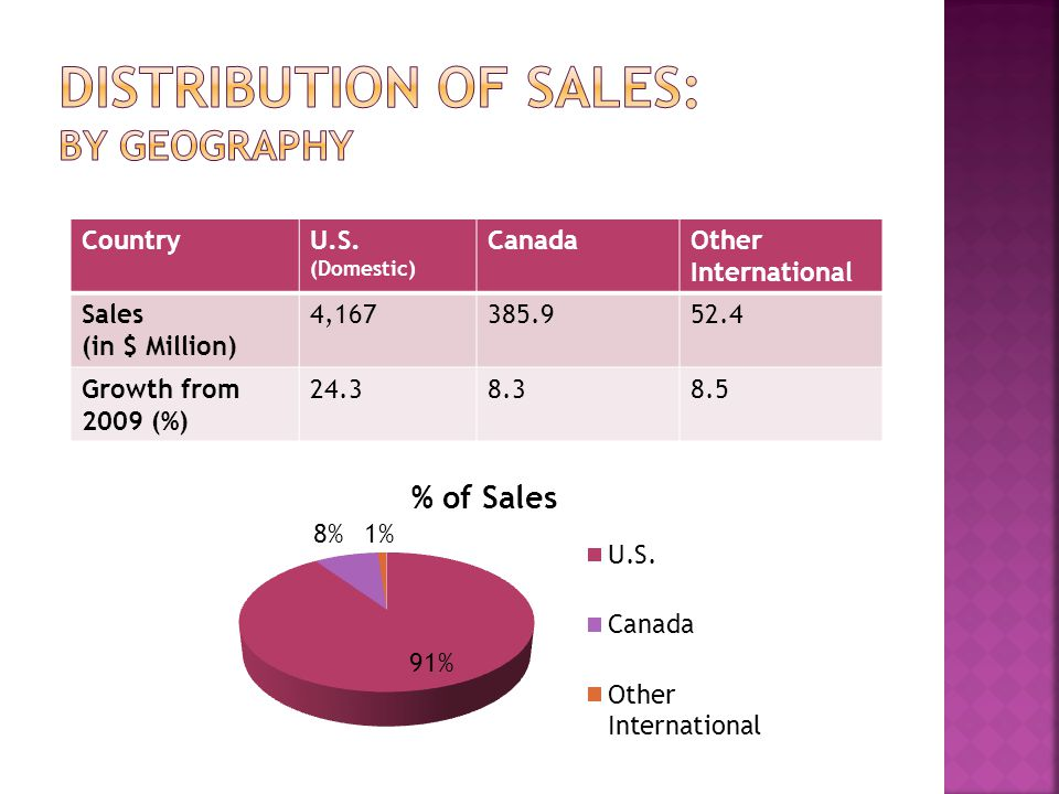 CountryU.S. (Domestic) CanadaOther International Sales (in $ Million) 4,167385.952.4 Growth from 2009 (%) 24.38.38.5