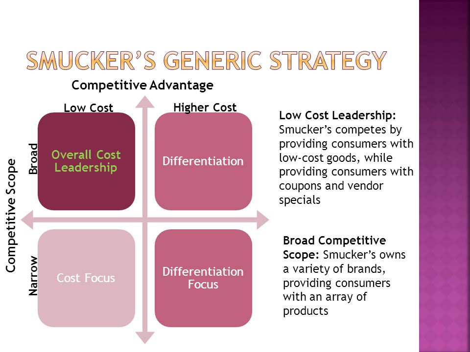 Overall Cost Leadership DifferentiationCost Focus Differentiation Focus Competitive Advantage Competitive Scope Low Cost Higher Cost Broad Narrow Low