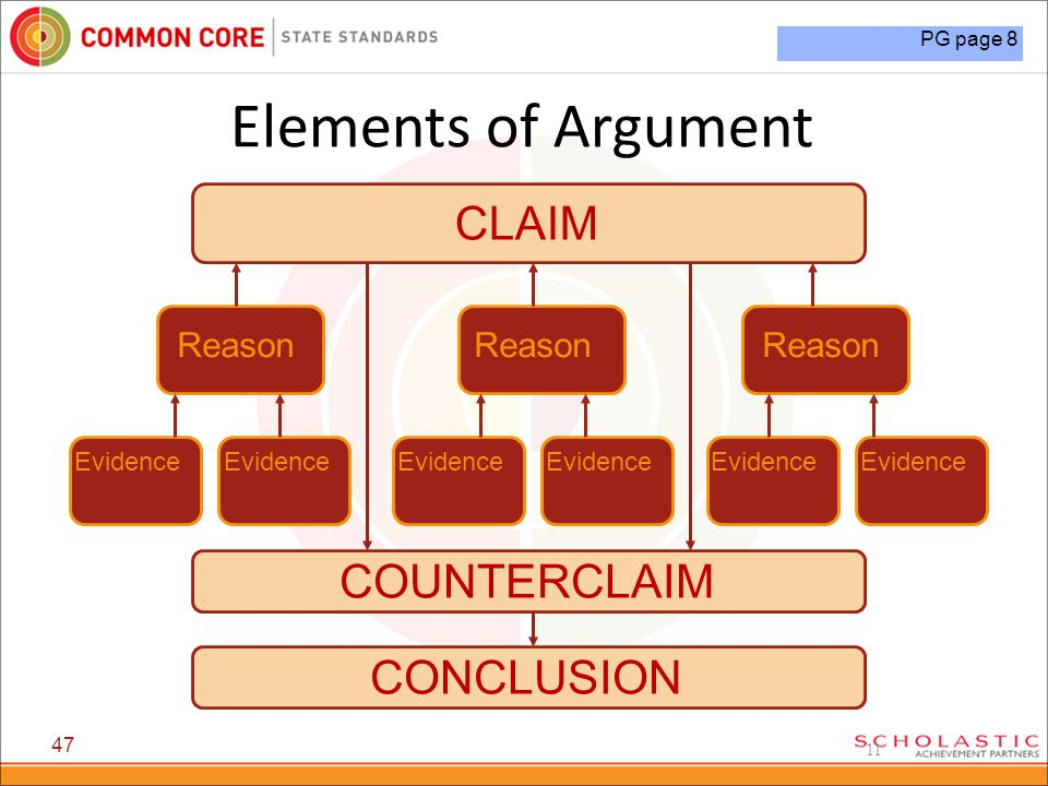 11 Elements of Argument 47 CLAIM Reason Evidence COUNTERCLAIM CONCLUSION Reason PG page 8