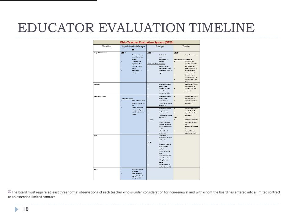 EDUCATOR EVALUATION TIMELINE 18 [1] [1] The board must require at least three formal observations of each teacher who is under consideration for non-renewal and with whom the board has entered into a limited contract or an extended limited contract.