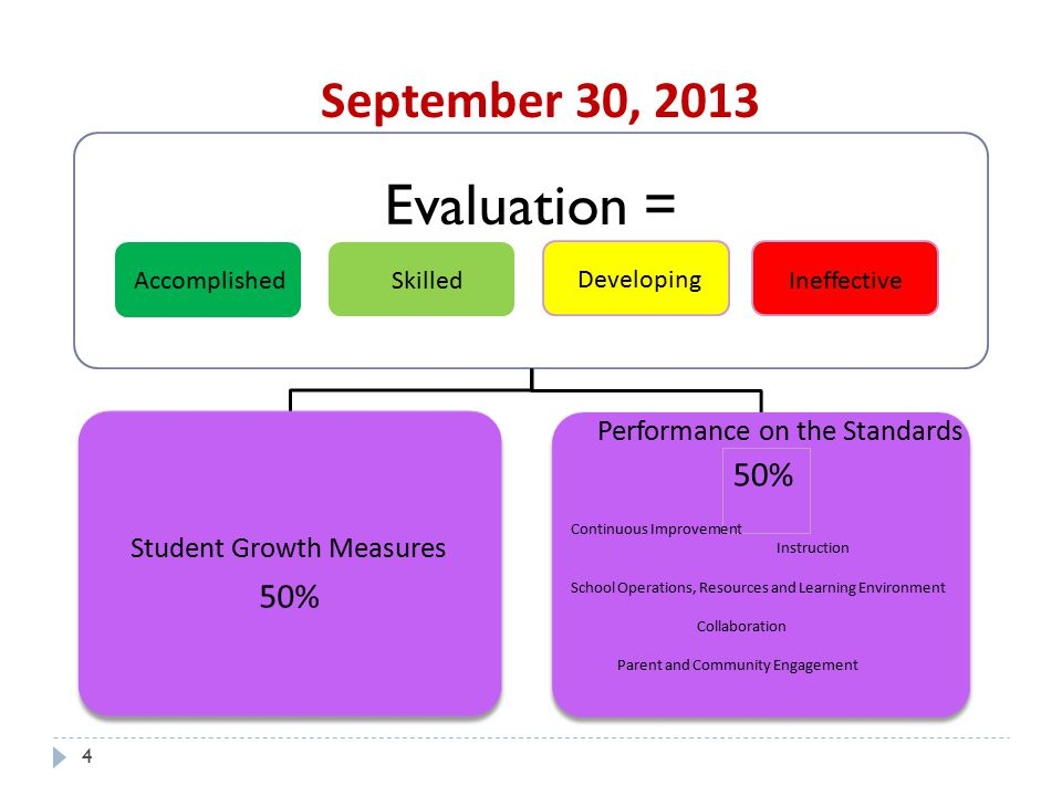 September 30, 2013 Evaluation = Student Growth Measures 50% Performance on the Standards Continuous Improvement Instruction School Operations, Resources and Learning Environment Collaboration Parent and Community Engagement Accomplished Skilled Ineffective Developing 4