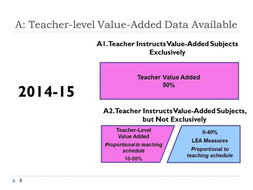 A: Teacher-level Value-Added Data Available 8 A1.