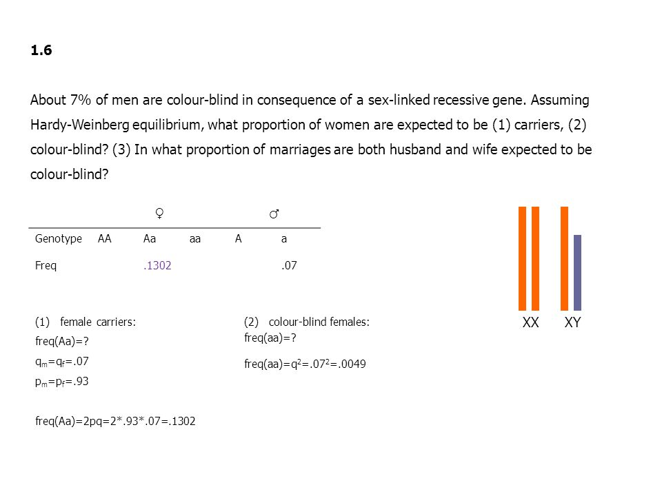 1.6 About 7% of men are colour-blind in consequence of a sex-linked recessive gene.