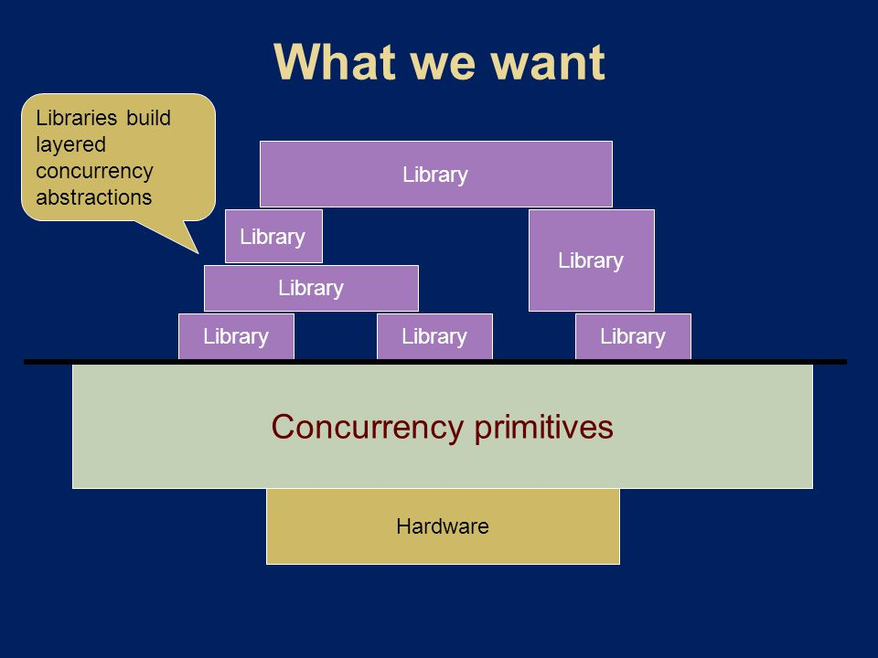 Hardware Concurrency primitives Library Libraries build layered concurrency abstractions
