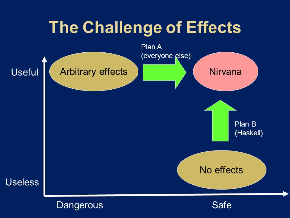Arbitrary effects No effects Useful Useless DangerousSafe Nirvana Plan A (everyone else) Plan B (Haskell)