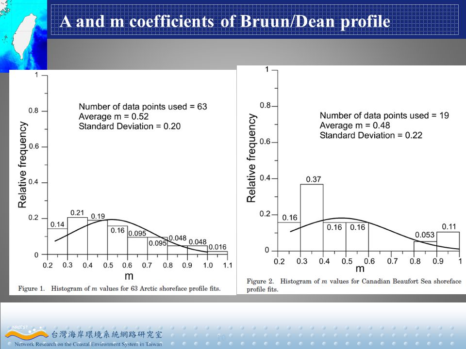 10 A and m coefficients of Bruun/Dean profile