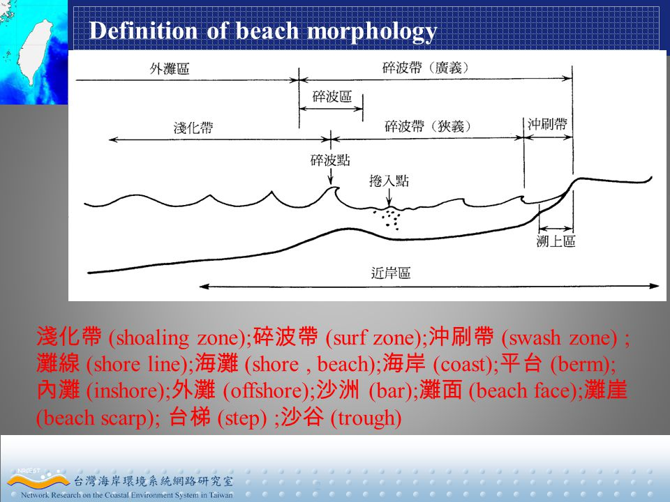 2 Definition of beach morphology 淺化帶 (shoaling zone); 碎波帶 (surf zone); 沖刷帶 (swash zone) ; 灘線 (shore line); 海灘 (shore, beach); 海岸 (coast); 平台 (berm); 內灘 (inshore); 外灘 (offshore); 沙洲 (bar); 灘面 (beach face); 灘崖 (beach scarp); 台梯 (step) ; 沙谷 (trough)