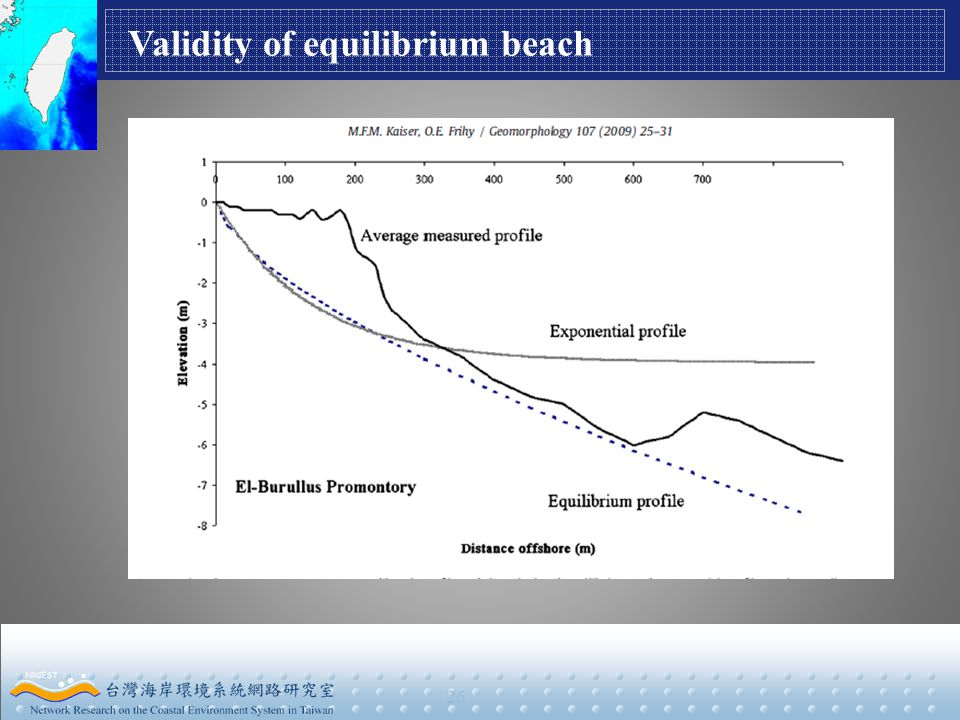 26 Validity of equilibrium beach