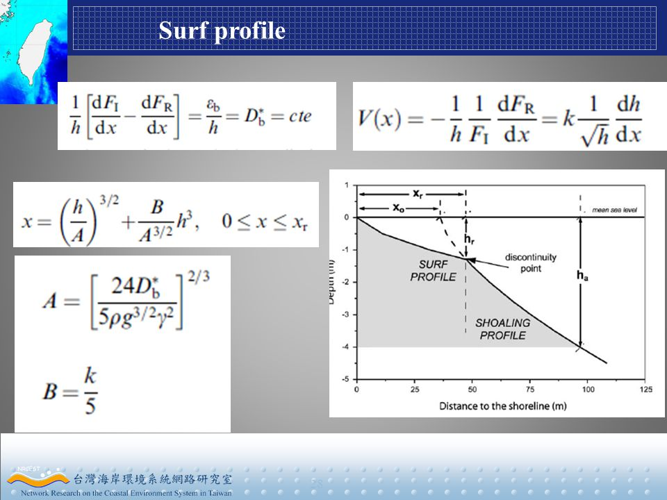 28 Surf profile