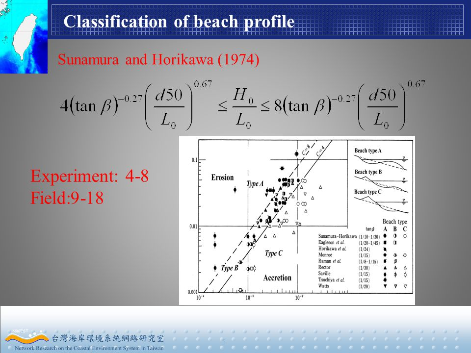 5 Classification of beach profile Sunamura and Horikawa (1974) Experiment: 4-8 Field:9-18