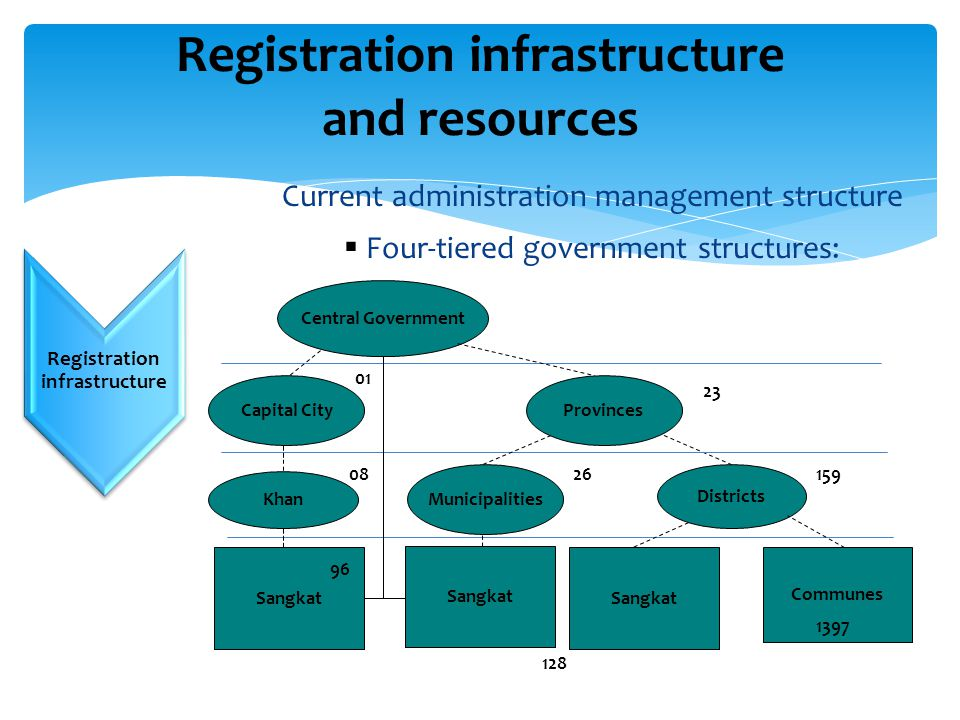 Challenges… Registration infrastructure and resources Registration infrastructure Current administration management structure  Four-tiered government structures: Central Government Capital City Khan Sangkat Provinces Districts Communes Municipalities Sangkat 26 23 01 08 1397 159 96 128