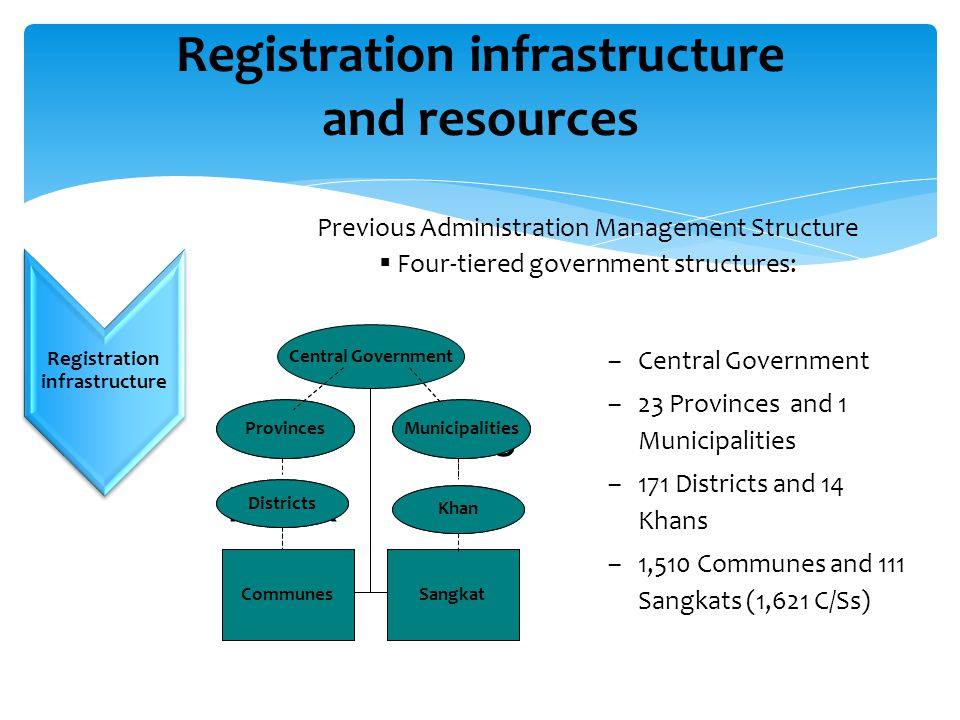 Challenges… Registration infrastructure and resources Registration infrastructure Previous Administration Management Structure  Four-tiered governmen