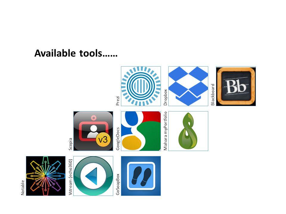NotableVstream (echo360)GoSoapBoxScopiaGoogleDocsMahara myPortfolioPreziDropboxBlackboard Available tools……
