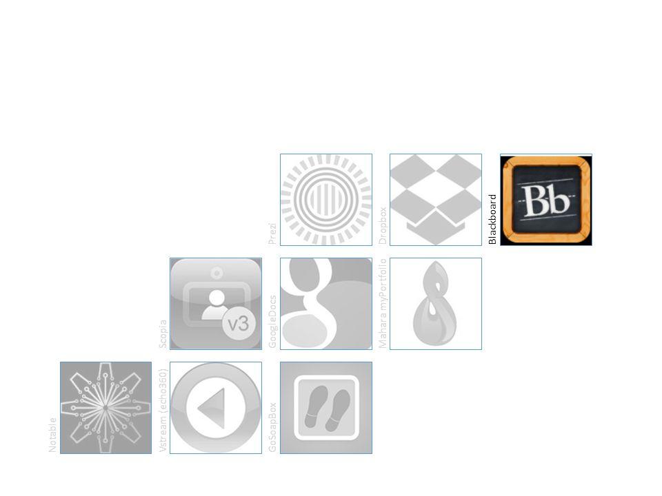 NotableVstream (echo360)GoSoapBoxScopiaGoogleDocsMahara myPortfolioPreziDropboxBlackboard
