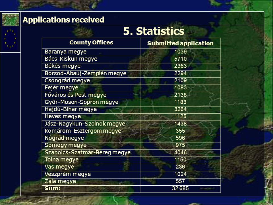 5. Statistics Applications received County Offices Submitted application Baranya megye 1039 Bács-Kiskun megye 5710 Békés megye 2363 Borsod-Abaúj-Zempl