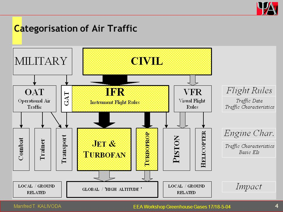 Manfred T. KALIVODA 4 EEA Workshop Greenhouse Gases 17/18-5-04 Categorisation of Air Traffic