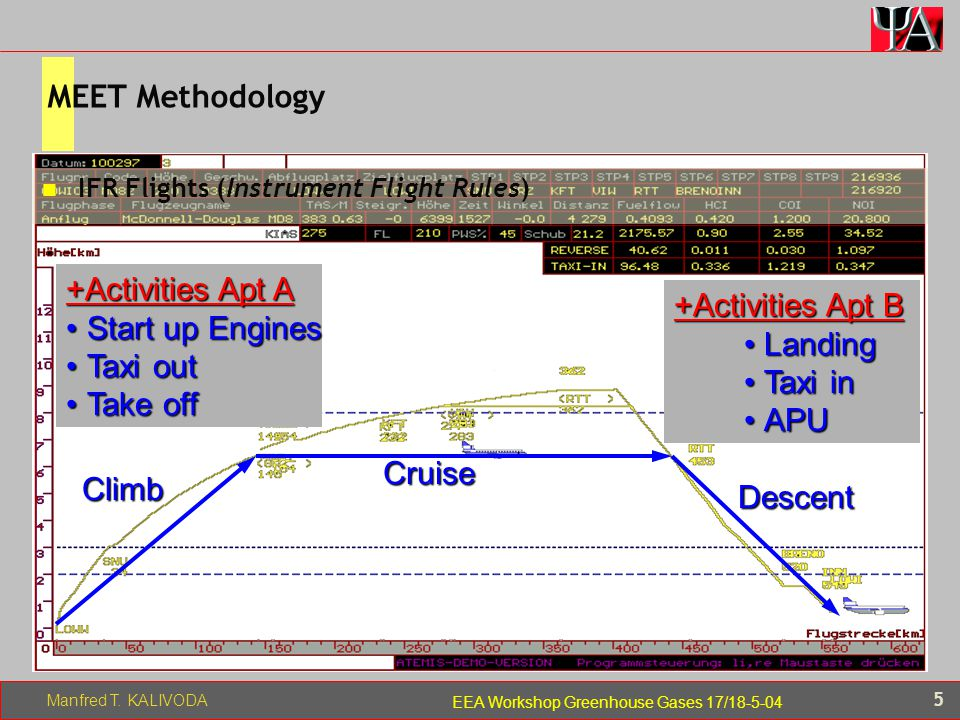 Manfred T. KALIVODA 5 EEA Workshop Greenhouse Gases 17/18-5-04 Climb Descent Cruise IFR Flights (Instrument Flight Rules) +Activities Apt A Start up E