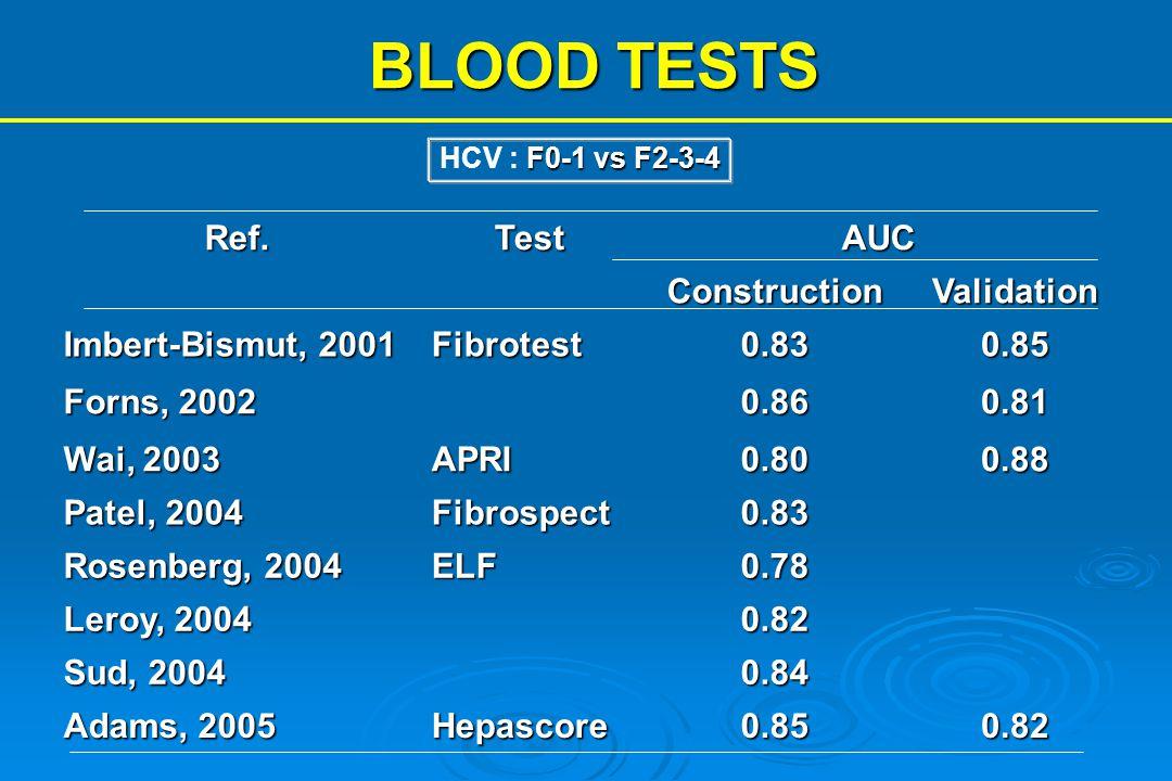 BLOOD TESTS Ref.TestAUCConstructionValidation Imbert-Bismut, 2001 Fibrotest0.830.85 Forns, 2002 0.860.81 Wai, 2003 APRI0.800.88 Patel, 2004 Fibrospect