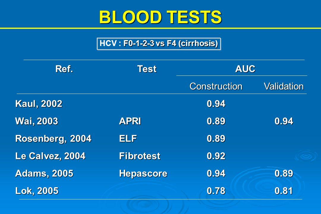 BLOOD TESTS Ref.TestAUCConstructionValidation Kaul, 2002 0.94 Wai, 2003 APRI0.890.94 Rosenberg, 2004 ELF0.89 Le Calvez, 2004 Fibrotest0.92 Adams, 2005