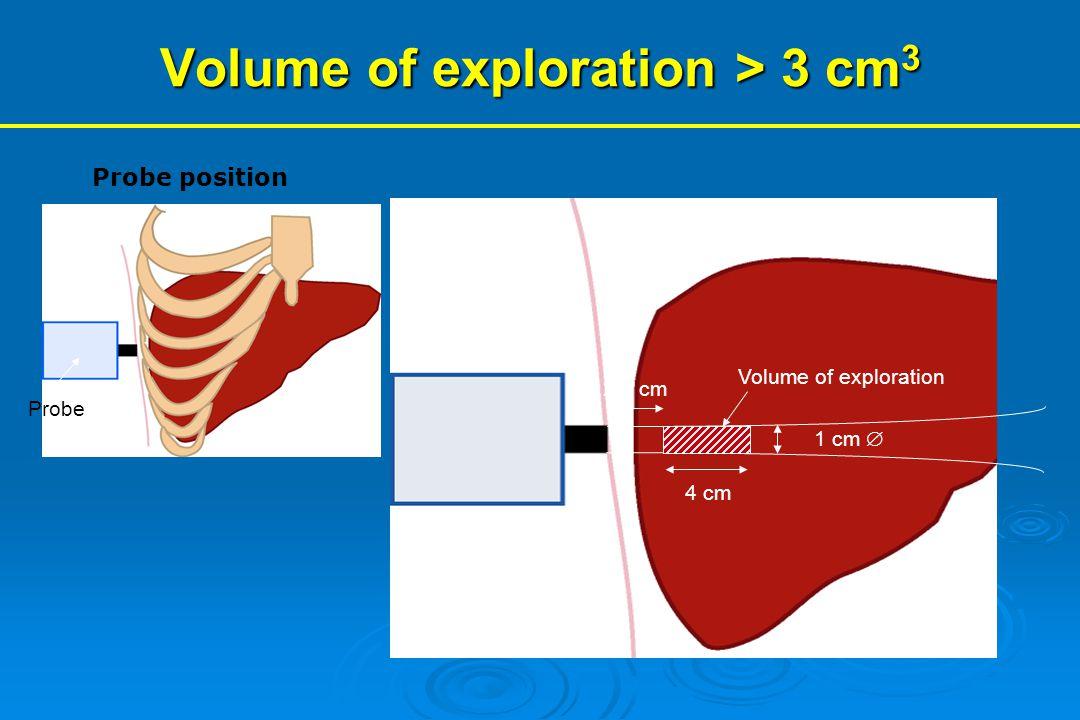2.5 cm 4 cm 1 cm  Volume of exploration Volume of exploration > 3 cm 3 Probe position Probe