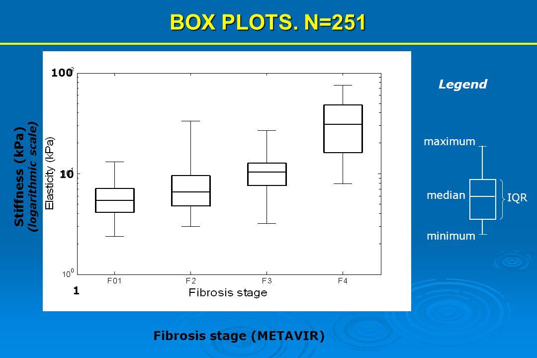 BOX PLOTS. N=251 0-1234 100 1 10 Fibrosis stage (METAVIR) median IQR maximum minimum Legend Stiffness (kPa) (logarithmic scale)