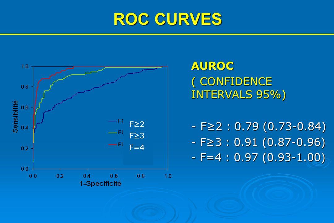 AUROC ( CONFIDENCE INTERVALS 95%) - F≥2 : 0.79 (0.73-0.84) - F≥3 : 0.91 (0.87-0.96) - F=4 : 0.97 (0.93-1.00) F≥2 F≥3 F=4 ROC CURVES