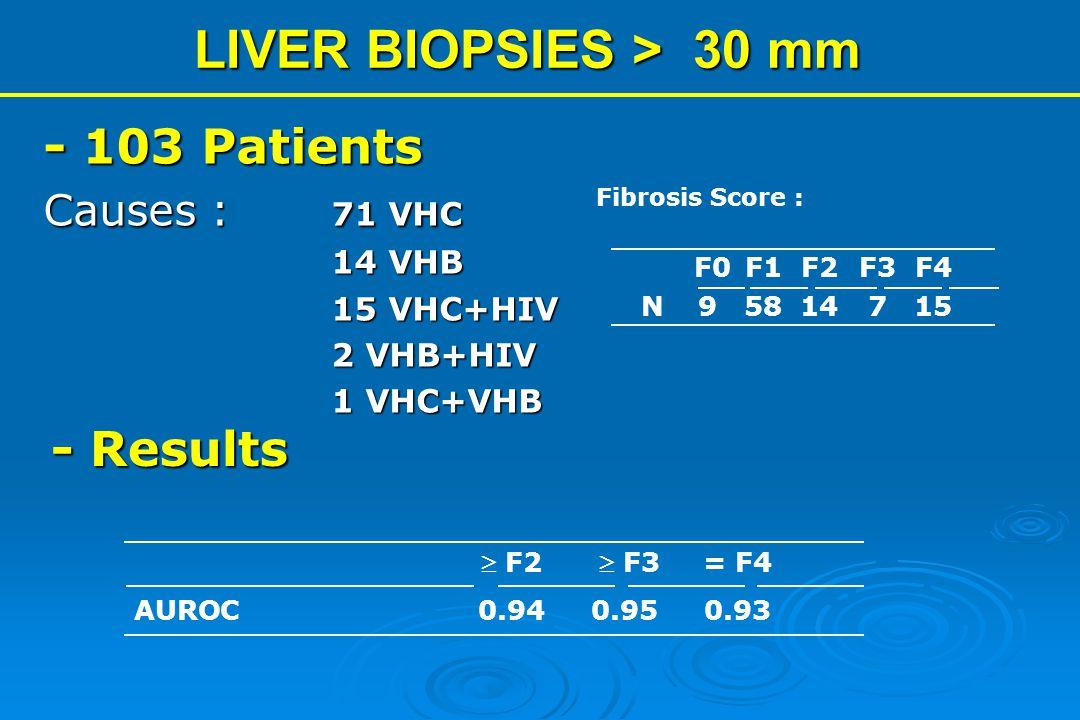 - Results - 103 Patients Causes : 71 VHC 14 VHB 15 VHC+HIV 2 VHB+HIV 1 VHC+VHB  F2  F3= F4 AUROC0.940.950.93 LIVER BIOPSIES > 30 mm F0F1F2F3F4 N9581
