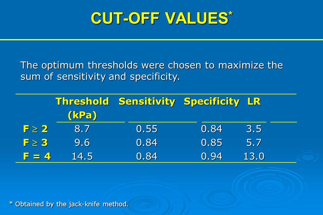 CUT-OFF VALUES * ThresholdSensitivitySpecificityLR (kPa) F  28.70.550.843.5 F  39.60.840.855.7 F = 414.50.840.9413.0 * Obtained by the jack-knife me