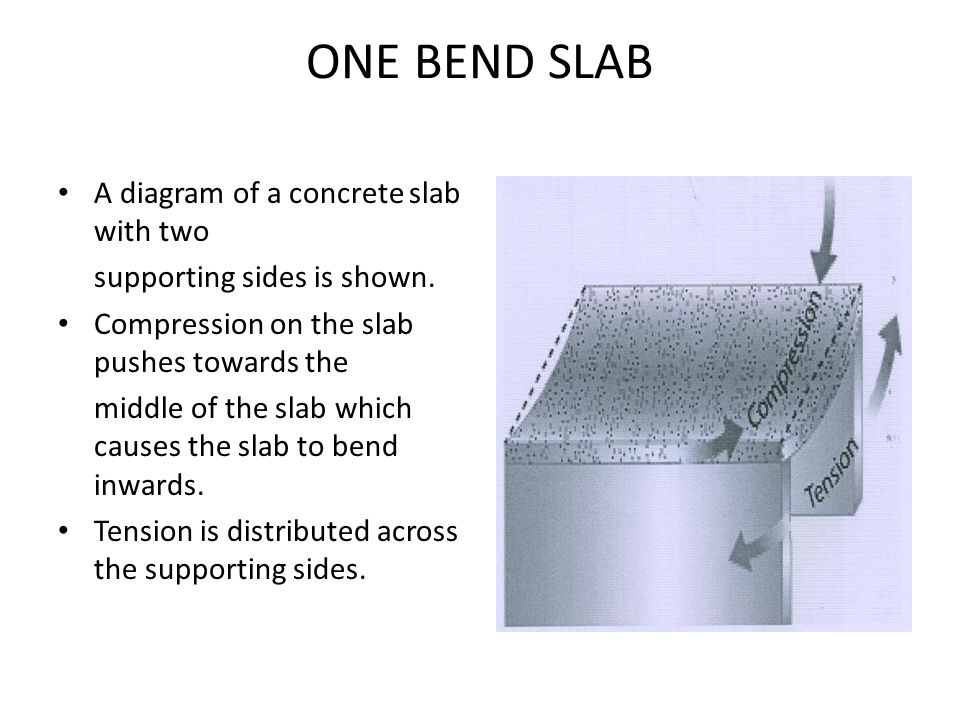 A diagram of a concrete slab with two supporting sides is shown. Compression on the slab pushes towards the middle of the slab which causes the slab t