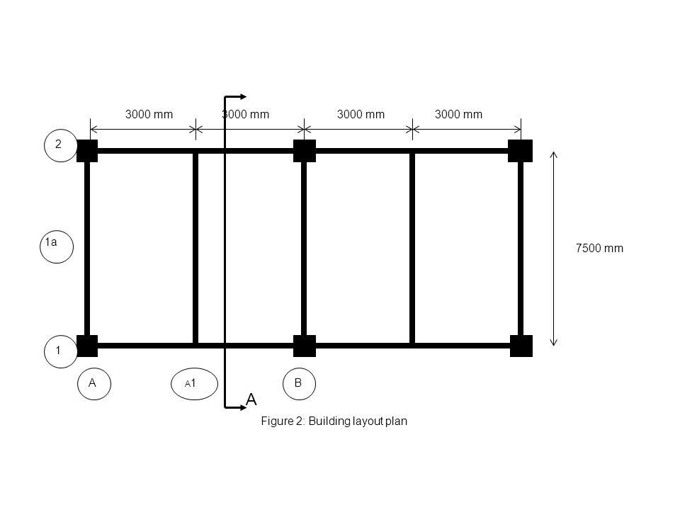 3000 mm 7500 mm Figure 2: Building layout plan B A1A1A 2 1 1a A