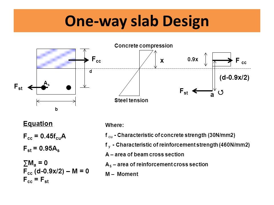 One-way slab Design F st F cc d b AsAs (d-0.9x/2) a F cc F st  x 0.9x Concrete compression Steel tension Where: f cu - Characteristic of concrete str