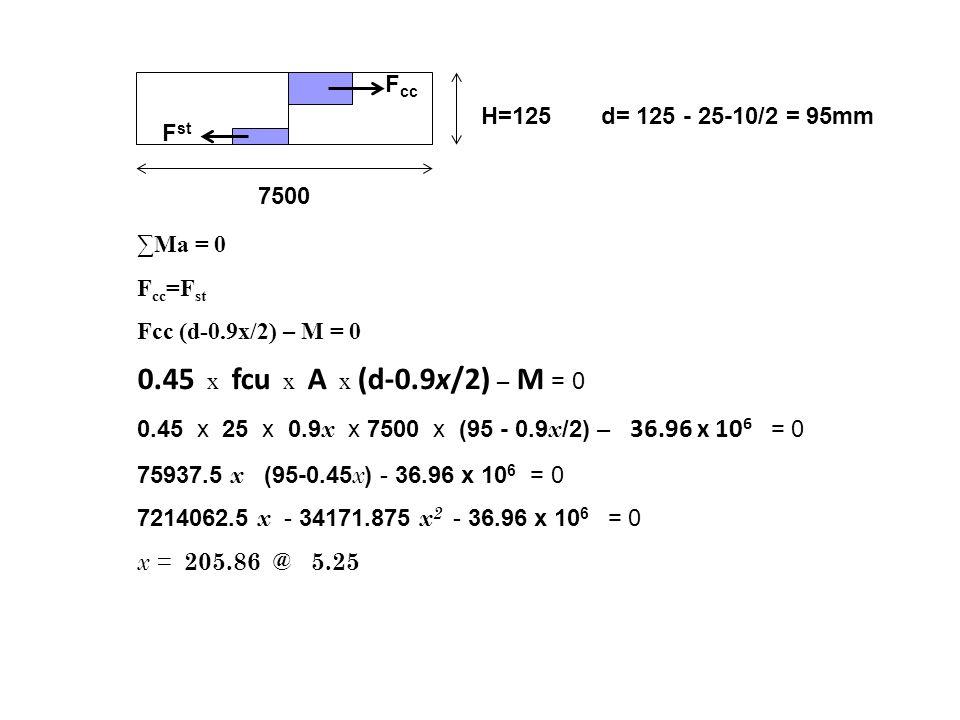 H=125 7500 F st F cc d= 125 - 25-10/2 = 95mm ∑Ma = 0 F cc =F st Fcc (d-0.9x/2) – M = 0 0.45 x fcu x A x (d-0.9x/2) – M = 0 0.45 x 25 x 0.9 x x 7500 x