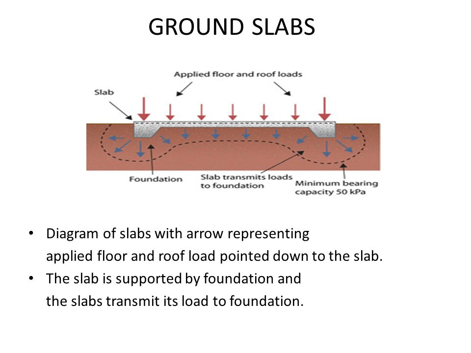 Diagram of slabs with arrow representing applied floor and roof load pointed down to the slab. The slab is supported by foundation and the slabs trans