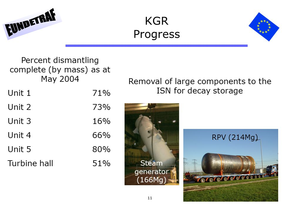 11 KGR Progress Percent dismantling complete (by mass) as at May 2004 Unit 171% Unit 273% Unit 316% Unit 466% Unit 580% Turbine hall51% Removal of lar