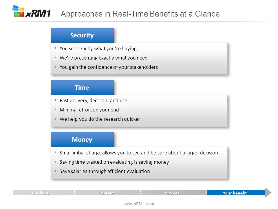www.xRM1.com Approaches in Real-Time Benefits at a Glance Security  You see exactly what you're buying  We're presenting exactly what you need  You gain the confidence of your stakeholders  You see exactly what you're buying  We're presenting exactly what you need  You gain the confidence of your stakeholders Time  Fast delivery, decision, and use  Minimal effort on your end  We help you do the research quicker  Fast delivery, decision, and use  Minimal effort on your end  We help you do the research quicker Money  Small initial charge allows you to see and be sure about a larger decision  Saving time wasted on evaluating is saving money  Save salaries through efficient evaluation  Small initial charge allows you to see and be sure about a larger decision  Saving time wasted on evaluating is saving money  Save salaries through efficient evaluation The factsContentProcessYour benefit